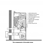 Components of a Ravelli wood pellet stove
