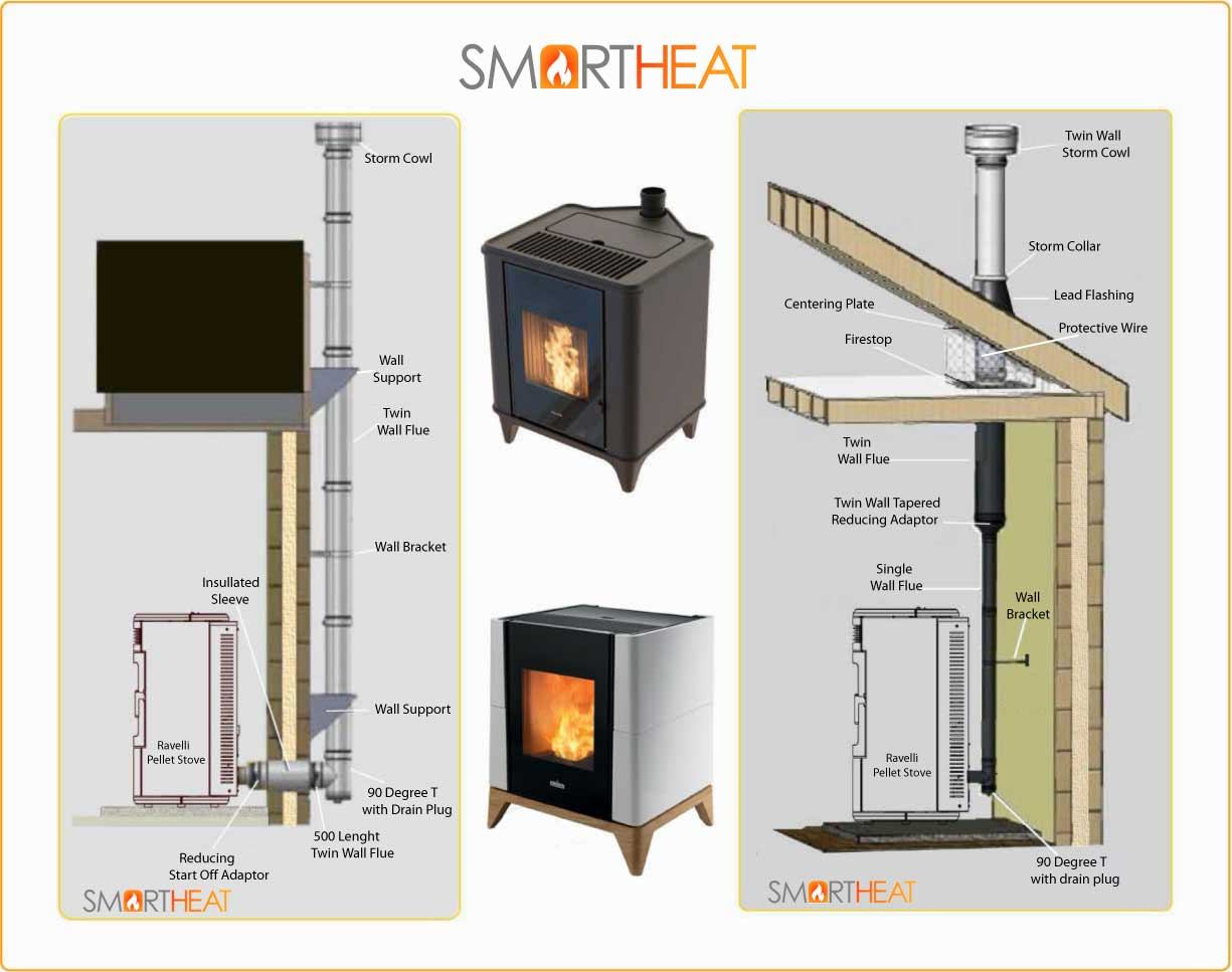 Examples of Pellet Stove flue Installations