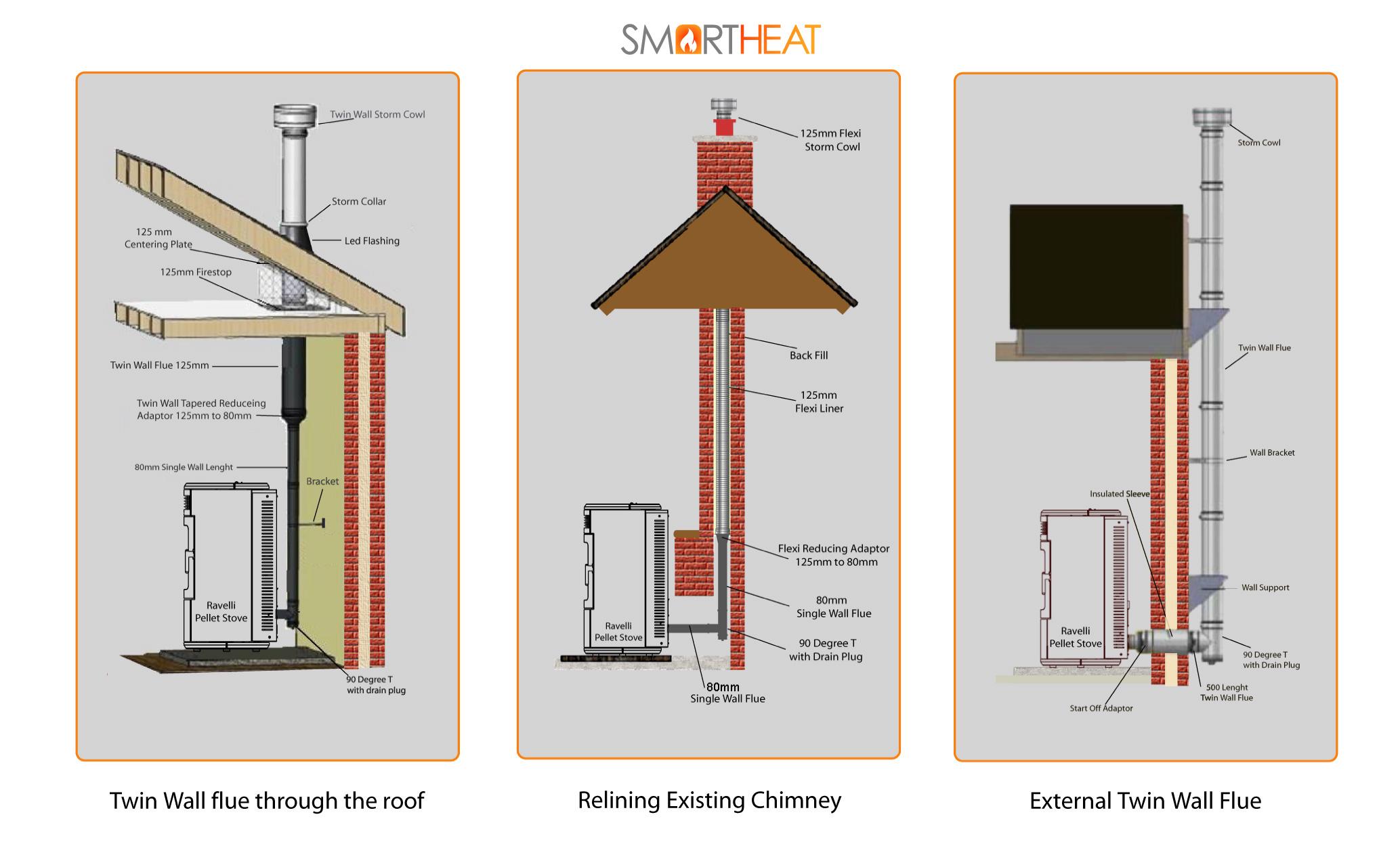 Smartheat wood pellet stove installation guidlines